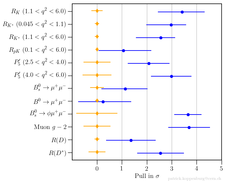 Discrepancias en términos de desviaciones estándar entre las predicciones teóricas y las medidas experimentales de una serie de observables